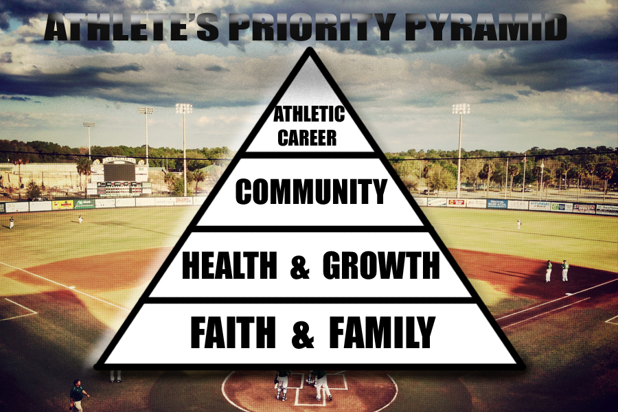 Athletes Priority Pyramid_edited-1